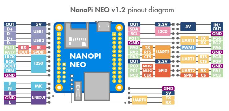 NanoPi Neo